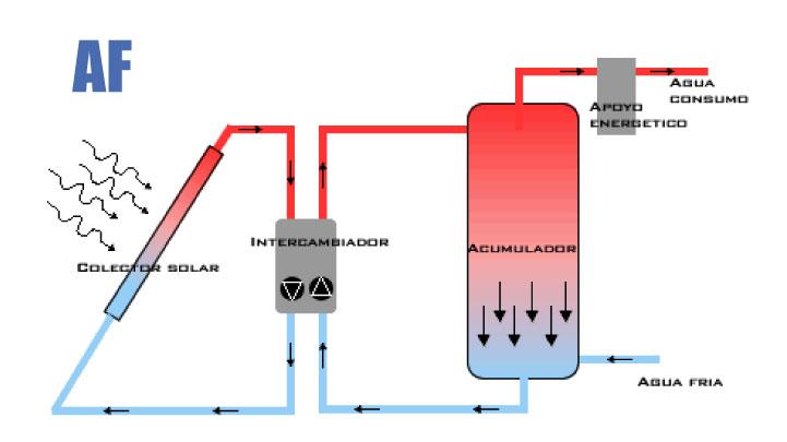 agua-sanitaria-caliente